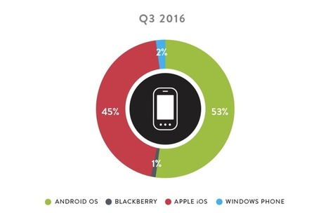All of 2016's Top Mobile Apps Are Owned by Either Google or Facebook | Communications Major | Scoop.it