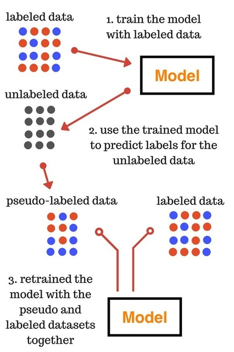 Introduction to Pseudo-Labelling : A Semi-Super