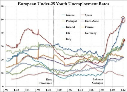 #Europe's Scariest Chart Just Got Scarier-er | ZeroHedge | Commodities, Resource and Freedom | Scoop.it