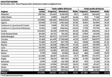 Redditi Professionisti: notai 300mila annui, psicologi 20mila... | Professione psicologo | Scoop.it