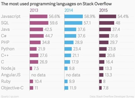 The most popular programming languages are rapidly changing | Higher Education and more... | Scoop.it