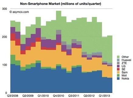 "Interesting chart about ""dumbphone"" vendors evolution   cross pond high tech   Scoop.it"