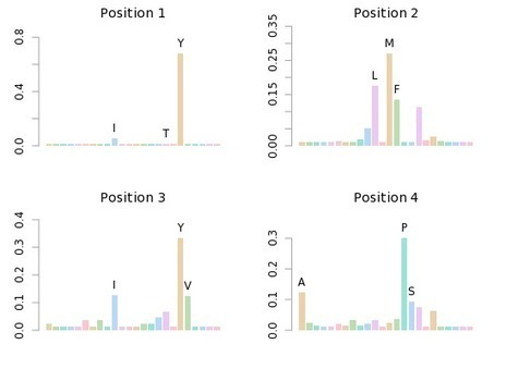 Analysis of SHP-2   Bioinformatics, Chemoinformatics, Biocomputing and Systems Biology   Scoop.it