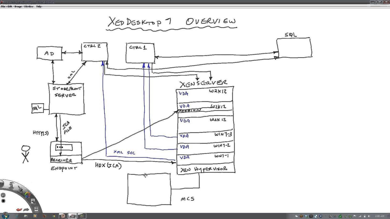 Citrix xendesktop 7 architectural overview de for Citrix xenapp architecture