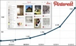 Pinterestification! Sociable Labs Signs Up Wine.com, 19 Others For Its Pinterest-Like EverShare Offering | TechCrunch | Pinterest | Scoop.it