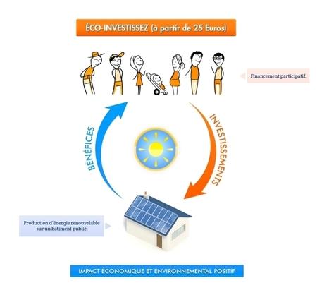 "Concept du ""Lumo-investissement"" | Ecologie de vie | Scoop.it"
