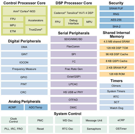 Embedded Systems News, Page 24 | Scoop it