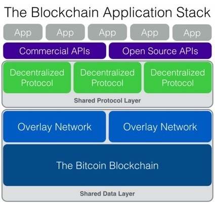 The Blockchain Application Stack | nodeJS and Web APIs | Scoop.it