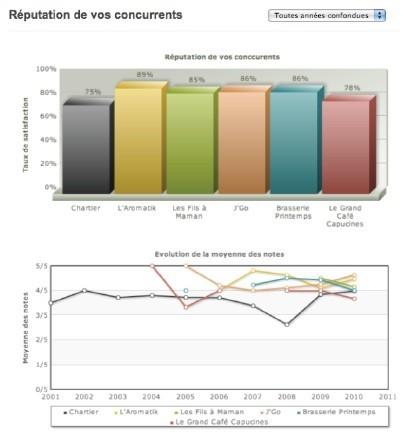 Nomao propose un outil d'e-reputation pour les commerçants | Toulouse networks | Scoop.it