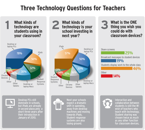Classroom Technology Survey Results: iPads in t... | All things Teacher Librarian | Scoop.it