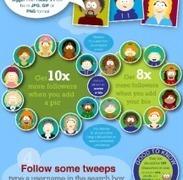 How to Twitter | Explore Ed Tech | Scoop.it