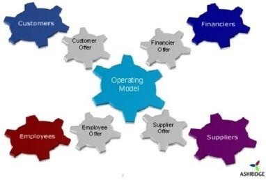 Aligning Functional Expertise with Strategy | Innovation, Adoption and Change | Scoop.it