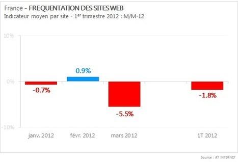 Le trafic moyen des sites web en France s'essouffle, celui des applis explose ! | Infography | Scoop.it