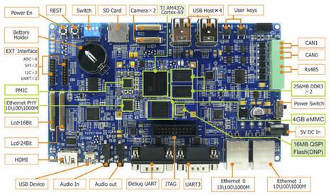 MYIR Tech Introduces TI Sitara Cortex A9 MYC-C437X SoM and MYD-C437X Development Board | Embedded Systems News | Scoop.it