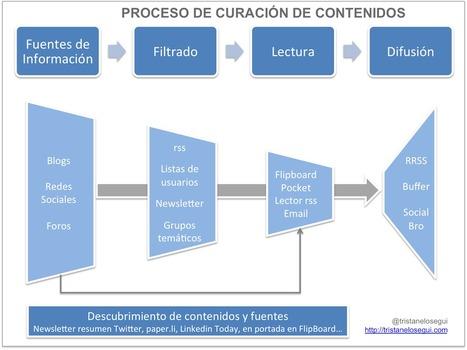 El proceso de curación de contenidos | Educando nas TIC | Scoop.it