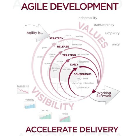 5 Things That Will Make Your Agile Development Project FAIL | Management et organisation | Scoop.it