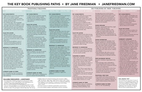 Updated: The Key Book Publishing Paths in 2015 [Chart] | Publishing Innovation | Scoop.it