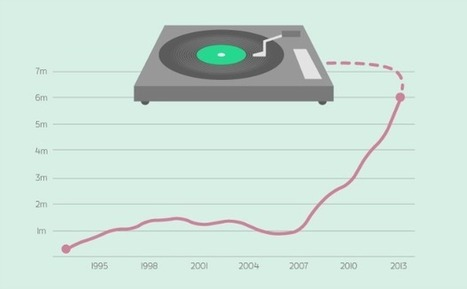Infographic shows the vinyl revival in full force - Alternative Press   music innovation   Scoop.it