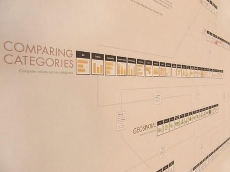 The Graphic Continuum   #dataviz   e-Xploration   Scoop.it