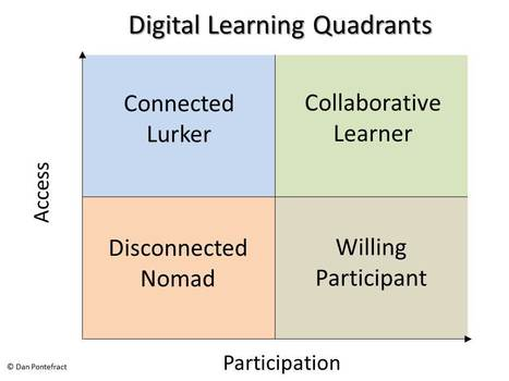 Introducing the Digital Learning Quadrants | trainingwreck | Zukunft des Lernens | Scoop.it