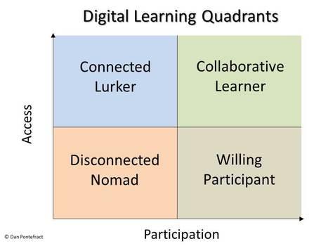Introducing the Digital Learning Quadrants by Dan Pontefract | Alfabetización digital | Scoop.it