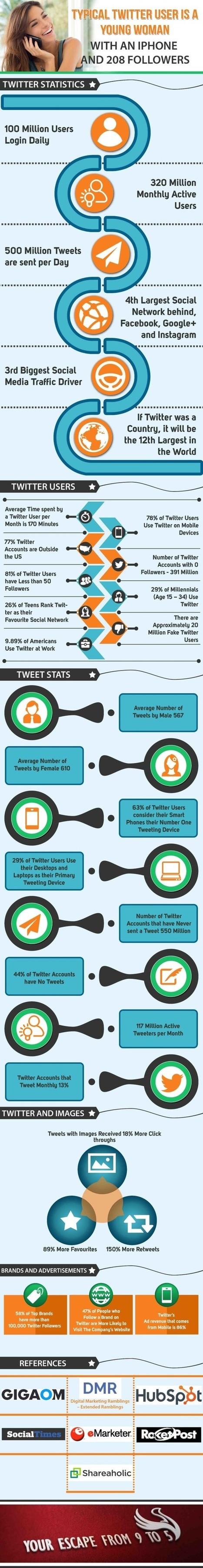 Understanding Your Twitter Audience | The Best Infographics | Scoop.it