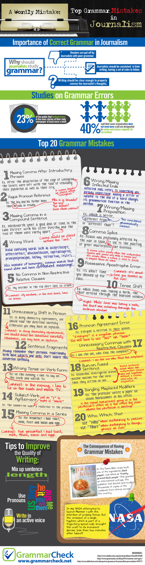 A Wordly Mistake: Top 20 Grammar Mistakes in Journalism (Infographic) | iPhoneography attempts and journalism | Scoop.it