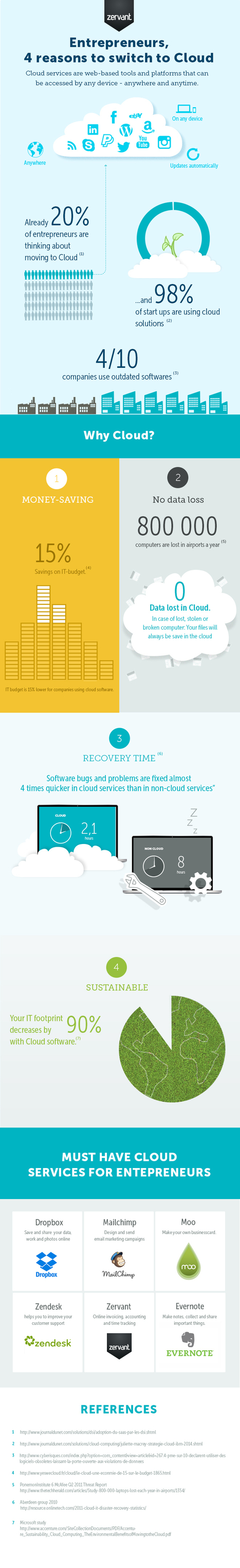 INFOGRAPHIC: Entrepreneurs, 4 reasons to switch to cloud | Cloud Central | Scoop.it