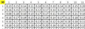 Matemáticas con Tecnología (TICs): Descriptive statistics exercise 3.   Mathematics learning   Scoop.it