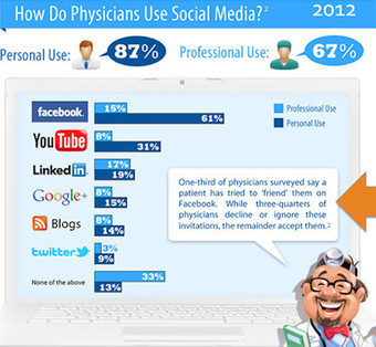 Getting the most out of social media | Pharma and ePharma | Scoop.it