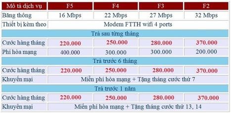 Lắp cáp quang FPT giá rẻ tại TPHCM - Hà Nội 2016 | THANHNB | Scoop.it