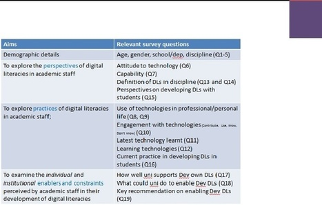 Digital Literacies: A study of perspectives and practices of academic staff (2013) by Sarra Saffron Powell and Tunde Varga-Atkins | Digital Literacies | Scoop.it