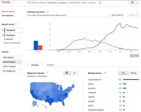 3 Reasons Why The Updated Google Trends Tool Will Benefit Journalists | Journalisme en ligne | Scoop.it