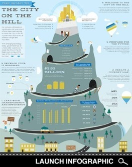 The Road to the City on the Hill [Infographic] | eGovernment | Scoop.it