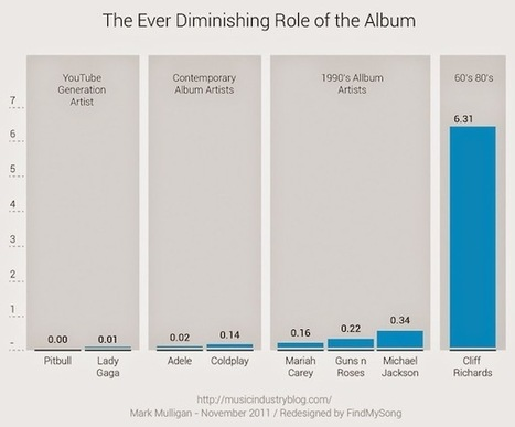 How One Generation Was Single-Handedly Able To Kill The Music Industry | Musicbiz | Scoop.it