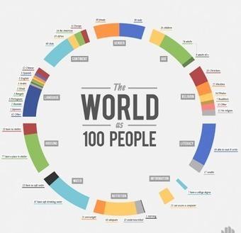World History Teachers Blog   Hudson HS Learning Commons   Scoop.it