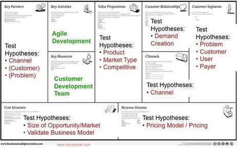 Eight Models of Business Models, & Why They're Important « Innovation Leadership Network | Higher Ed Management | Scoop.it