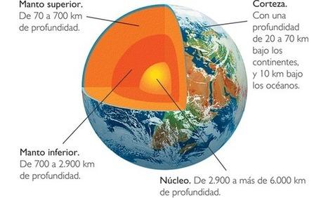 Estructura Interna De La Tierra Ojo Cientific