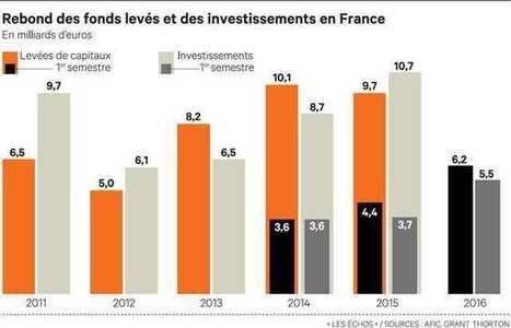 Les fonds signent un record d'investissement en France | L'actualité du capital-investissement | Scoop.it