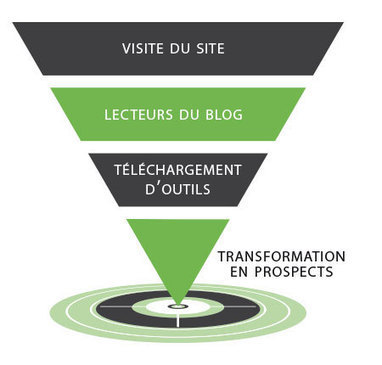 Inbound marketing ou marketing entrant pour les experts-comptables | Communication B To B | Scoop.it