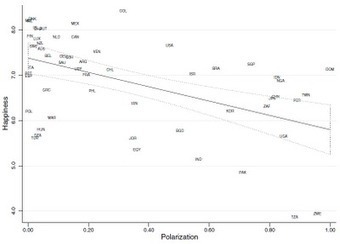 Religious diversity linked to unhappiness | Modern Atheism | Scoop.it