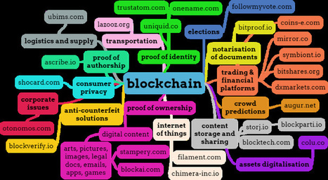 Blockchain Mind Map | CARTOGRAPHIES | Scoop.it