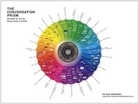The Conversation Prism by Brian Solis and JESS3 | technologies | Scoop.it