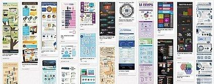 Le potentiel viral des infographies | Facebook pour les entreprises | Scoop.it