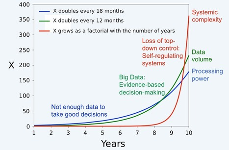 The world after Big Data: What the digital revolution means for us | A Educação Hipermidia | Scoop.it
