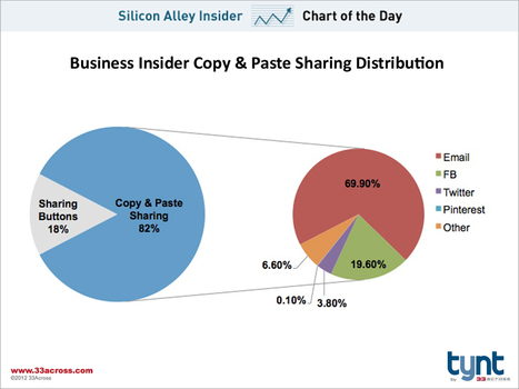 CHART OF THE DAY: How People Share Content On The Web | Digital - Numérique | Scoop.it