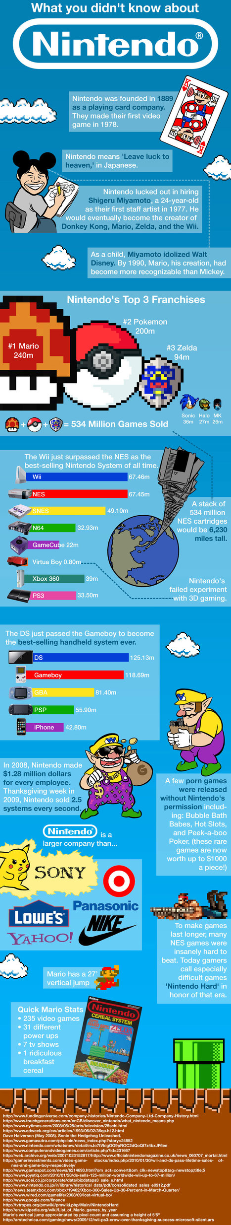 What you didn't know about Nintendo | Infographics | Scoop.it
