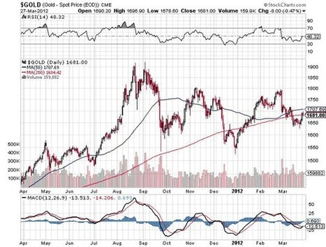 Possible Opportunity in Gold Bullion Due to Indian Strike   Gold and What Moves it.   Scoop.it