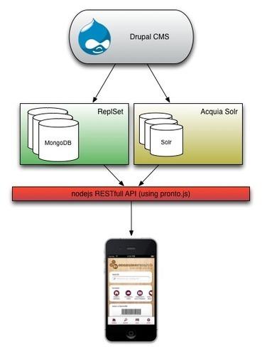 Building a mobile app API using Drupal, Node.js and MongoDB | Tom Deryckere | nodejs | Scoop.it