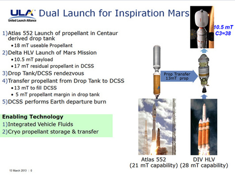 Inspiration Mars: Some Thoughts About Our Plan | SpaceRef | The NewSpace Daily | Scoop.it